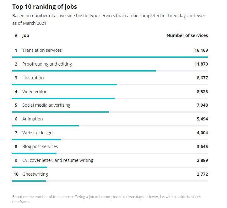 Highest paid side hustles of 2021
