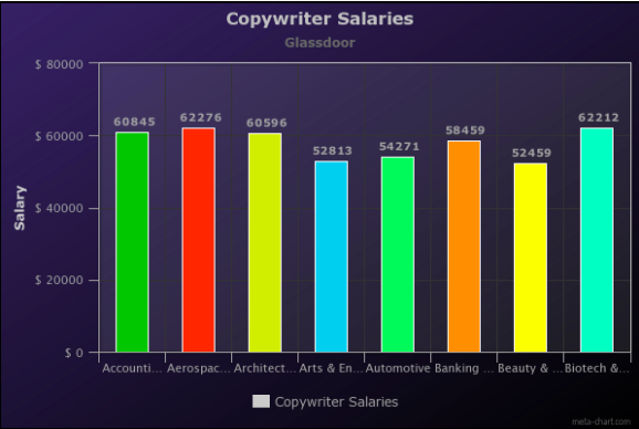 How much do copywriters make? A graph of copywriter salaries by industry