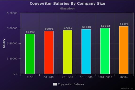 How much do copywriters make? A graph of copywriter salaries by company size