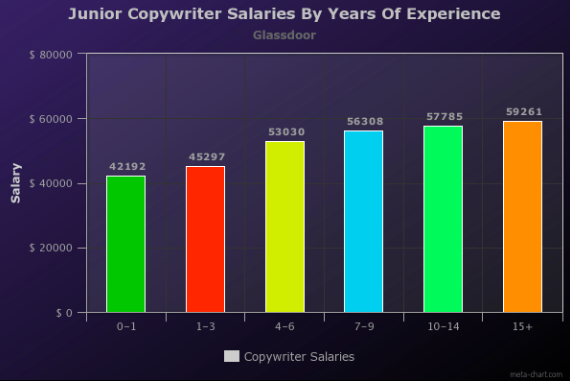 How much do copywriters make? A graph of junior copywriter salaries by years of experience