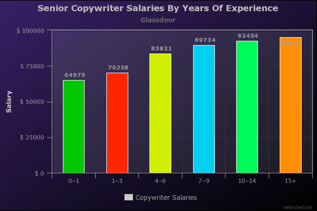 How much do copywriters make? A graph of senior copywriter salaries by years of experience
