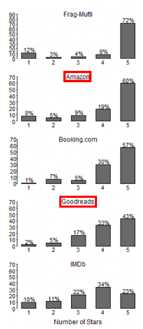 Image from Columbia University study showing review distributions on Amazon and Goodreads