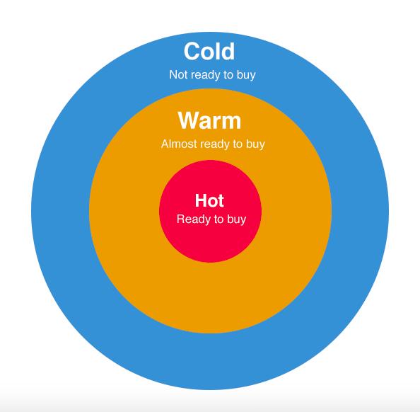 cold vs. warm vs. hot traffic