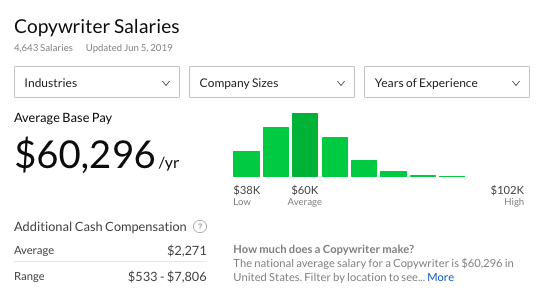 Image of average copywriter salary on Glassdoor