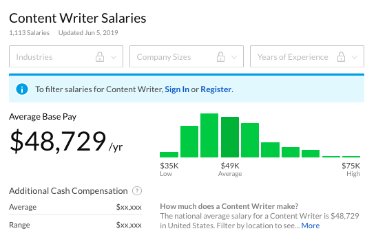 Image of the average content writer from Glassdoor