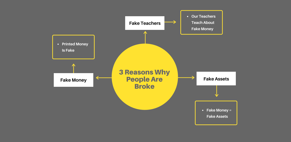 Three obstacles to wealth accumulation: fake money, fake teachers, and fake assets
