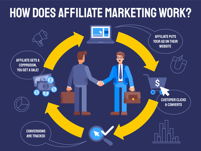 An overview of how affiliate marketing works