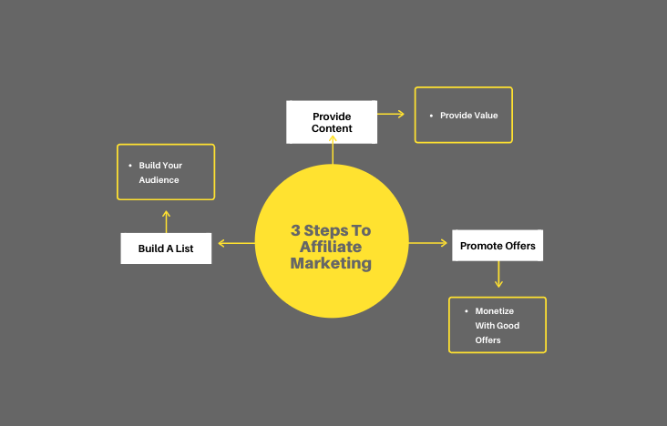 Three steps to building an affiliate marketing business
